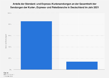 Verteilung der Sendungsarten im deutschen KEP-Gesamtmarkt 2017