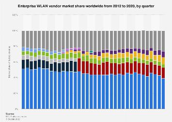 Enterprise WLAN vendors quarterly market share worldwide 2012-2017