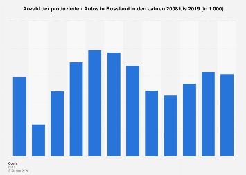 Anzahl der produzierten Autos in Russland bis 2018