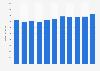 Umsatz von Techem bis 2018