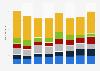 China smartphone vendor shipments 2014-2016