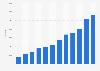 Täglich aktivierte Android-Geräte 2010 bis 2013