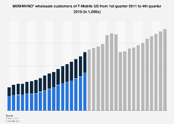 T-Mobile US MVNO/M2M wholesale customers 2011-2019 | Statista