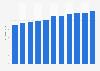 Worldwide server shipments 2010-2017