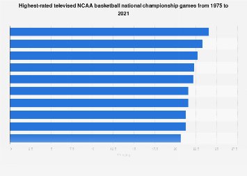 College basketball - TV ratings of NCAA national championship games 2017
