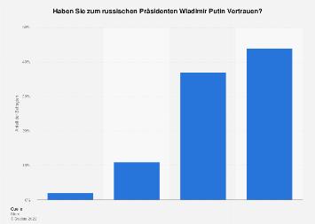 Umfrage zum Vertrauen in Wladimir Putin im Juli 2016