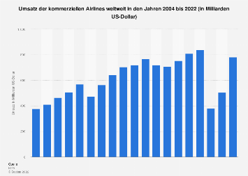Prognose zum weltweiten Umsatz der Airlines bis 2019