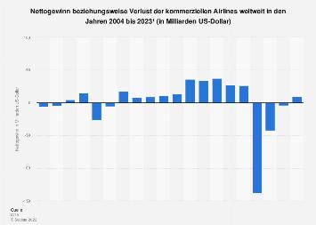 Prognose zum Nettogewinn der Airlines weltweit bis 2019