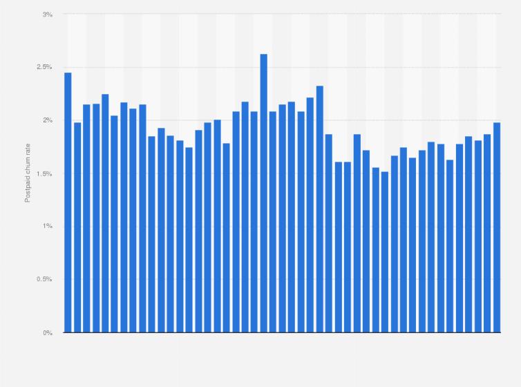 Sprint Corporation postpaid churn rate 2008-2019 | Statista