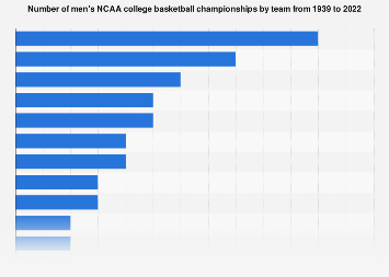 NCAA men's college basketball championships by team 1939-2018