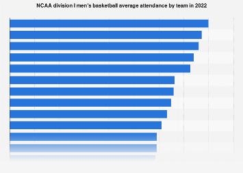NCAA division I men's basketball attendance leaders 2017