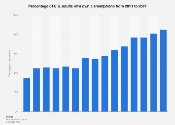 Smartphone ownership in the U.S. 2011-2018