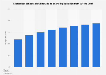 Penetration Time Of Tablet