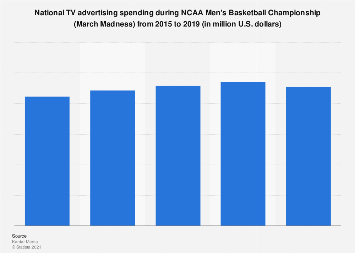 TV advertising revenue during March Madness 2002-2018