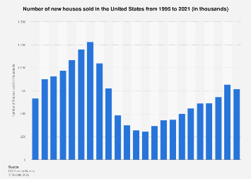Number of new housing units sold in the U.S. 1995-2016