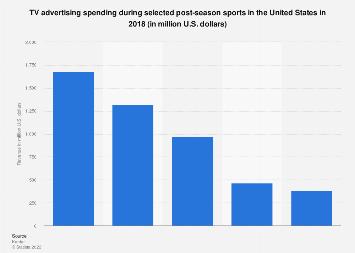 TV advertising spending during post-season sports 2017