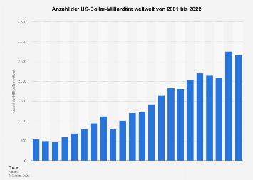 Anzahl der Milliardäre weltweit bis 2018