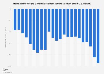U.S. trade balance 2000-2017