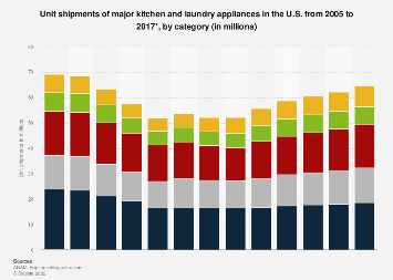 U S Kitchen Laundry Appliances Shipments By Category 2005 2017 Statista
