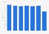 Einnahmen durch die Praxisgebühr bis 2011