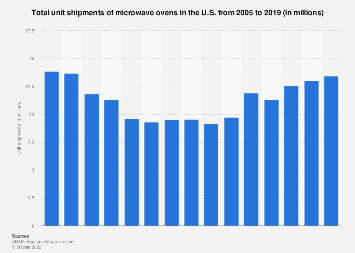 Microwaves ovens U.S. unit shipments 2005-2019
