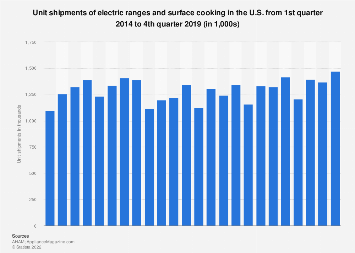 Unit shipments of electric ranges and ovens in the U.S. 2014-2018, by quarter
