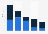 Umfrage zur Integration von Apps in Fahrzeuge 2012