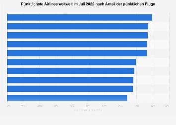 Pünktlichkeit von weltweiten Airlines 2018