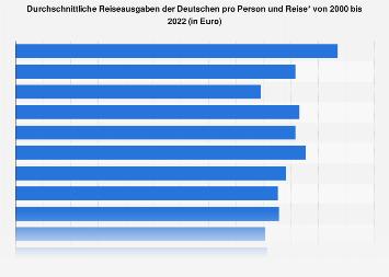 Reiseausgaben der Deutschen pro Person und Reise bis 2018