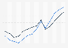 Value of international U.S. passenger fare service trade 2000-2013