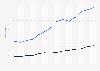 Value of international U.S. royalty service trade 2000-2013