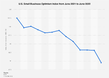 Monthly U.S. Small Business Optimism Index 2018/19