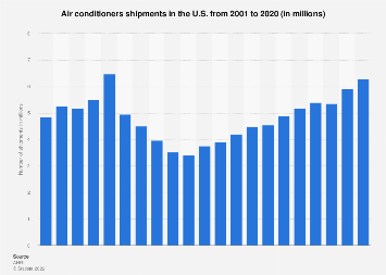 U.S. air conditioners shipments 2001-2018
