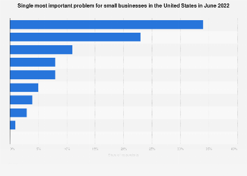 Single most important problem for small businesses in the U.S. 2018