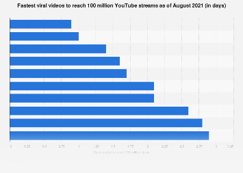 Fastest viral videos based on days needed to reach 100 million views as of 2015