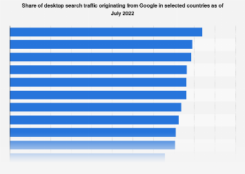Google: search engine market share in selected countries 2019