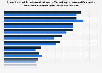 Maßnahmen gegen Inventurdifferenzen im Einzelhandel in Deutschland 2017