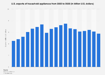 Chart: Most Popular Washing Machines in the United States