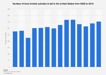 Number of local inmate suicides in jail in the U.S. 2005-2014