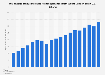 Kitchen and household appliances imports in the U.S. 2002-2016
