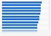 Reach of retail websites across European countries in 2013