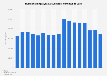 Whirlpool Corporation number of employees 2005-2017