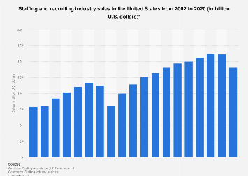 Staffing and recruiting industry sales in the U.S. 2002-2016