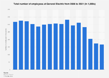 General Electric: number of employees 2005-2017