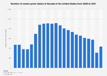Number of casino poker tables in Nevada 2000-2017