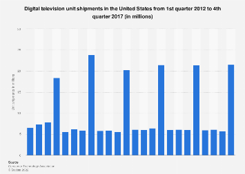 Unit shipments of digital televisions in the U.S. 2012-2017