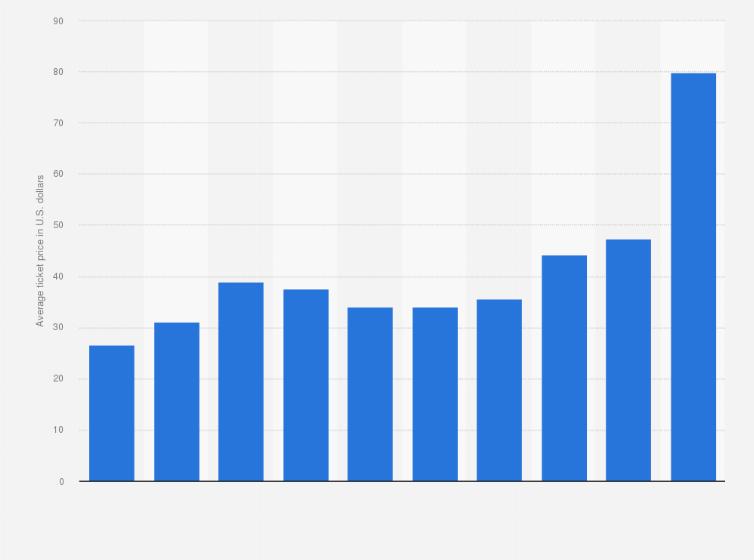 nba golden state warriors average ticket price 2006 2016 statistic