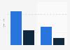 Durchschnittliche Lesedauer von E-Books in Deutschland im Jahr 2011