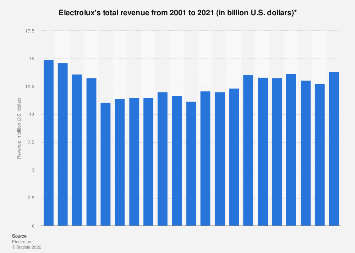 Electrolux: total revenue 2001-2016