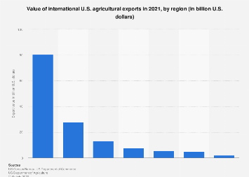 Value of international U.S. agricultural exports 2017, by region